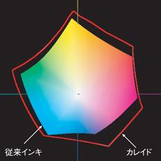 ガモット図(ab平面)